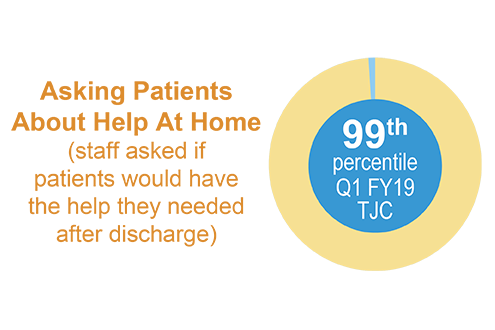 Asking Patients About Help At Home (staff asked if patients would have the help they needed after discharge) is in 99th percentile for the first quarter of fiscal year 2019..