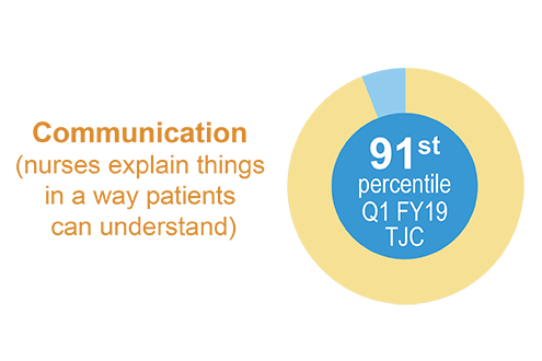 Communication (nurses explain things in a way patients can understand) is in the 91st percentile for the first quarter of fiscal year 2019.