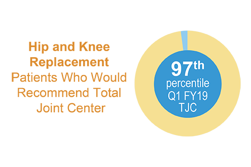 Hip and Knee Replacement Patients Who Would Recommend Total Joint Center is in the  97th percentile for the first quarter of fiscal year 2019..