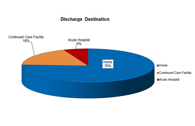 Vanderbilt Rehabilitation Center Rhode Island | Discharge Statistics